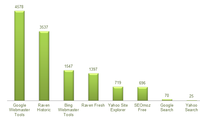 Bar Chart Comparing Backlink Domains
