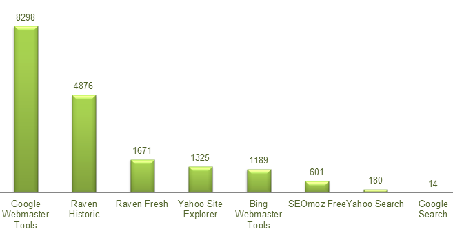 Bar Chart Comparing Backlink Pages excluding the larger websites