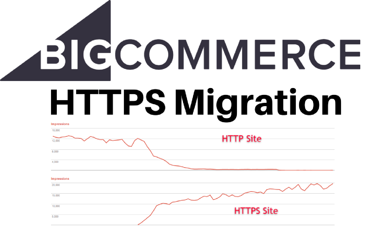 How to safely migrate your bigcommerce store to site wide httpsssl xflitez Choice Image
