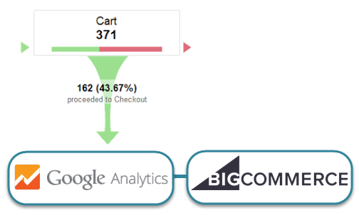 BigCommerce Analytics Goal Funnel