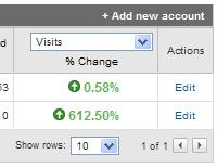 Accounts page of Analytics