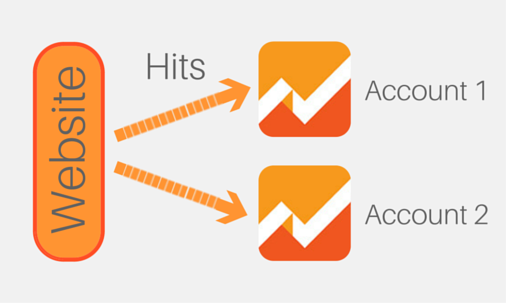 Google Analytics Multiple Accounts