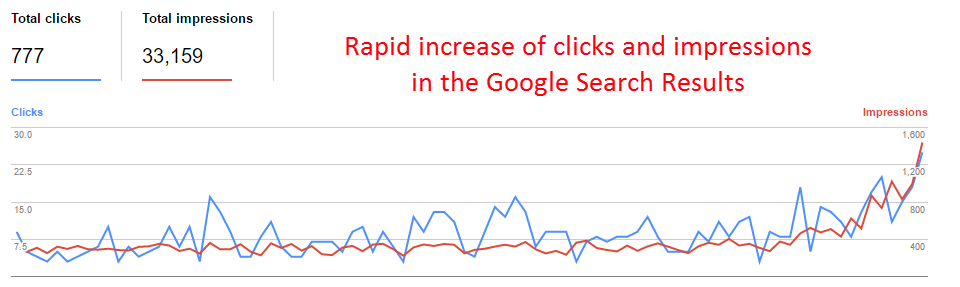Rapid increase of clicks and impressions in the Google Search Results