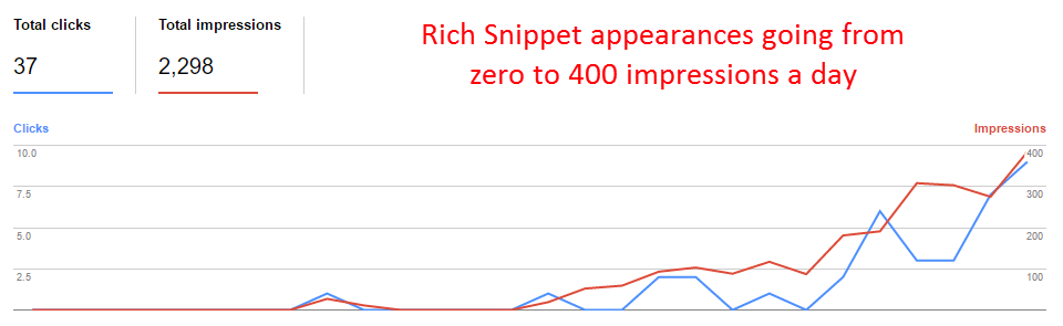 Rich Snippet appearances going from zero to 400 impressions a day