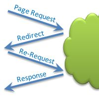 HTTP Request Redirection