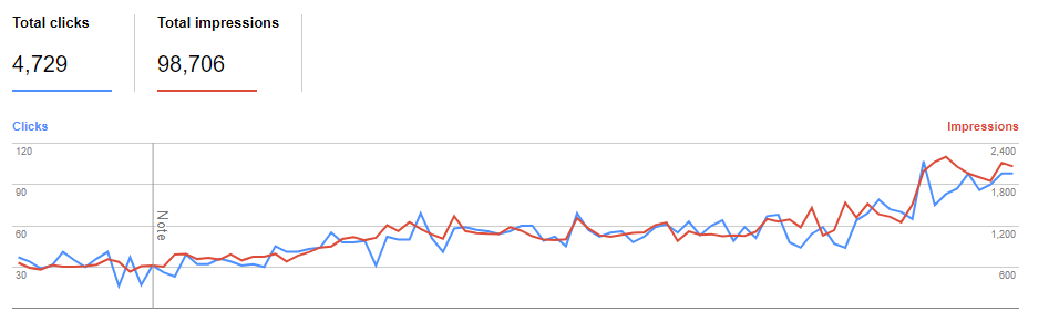 Google Search Console Chart