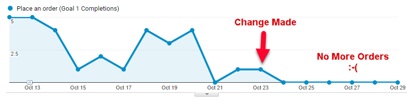 A Google Analytics Broken Order Goal