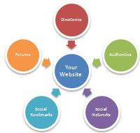 Quality websites linking into your website